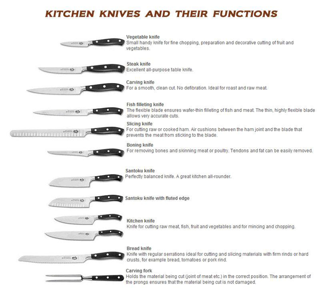 Knife Terminology, Knife Use and Parts Descriptions